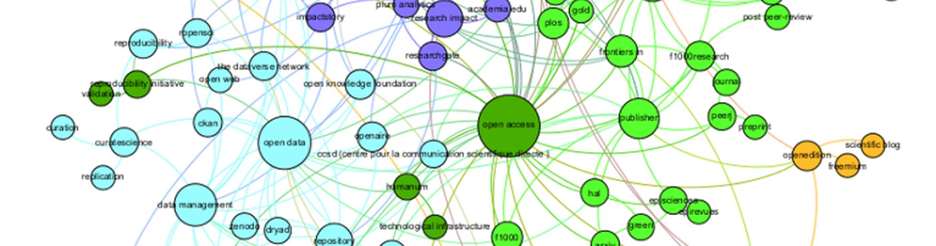 Cartographier l'écosytème de l'Open Science pour mieux comprendre ses enjeux. feature image